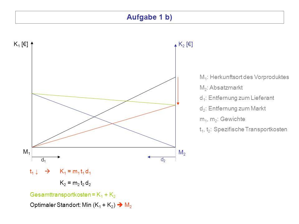 Aufgabe 1 b) K1 [€] K2 [€] M1: Herkunftsort des Vorproduktes